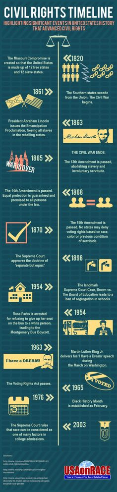Civil Rights Timeline Infographic Re-Pinned by HistorySimulation.com