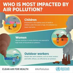Who is most impacted by air pollution? - Children - Women, and - Outdoor workers . Environmental Factors, Environmental Health, Air Pollution Facts, Ozone Layer, World Environment Day, Climate Action, Cause And Effect, Health Challenge, Science Fair