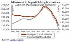 Empleados y número de oficinas en entidades de depósito en Es... on Twitpic