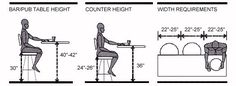 bar counter height | Recommended stool heights / spacing