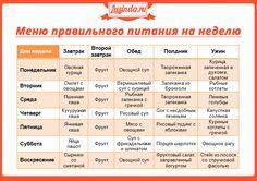 как правильно составить меню правильного питания для похудения: 12 тыс изображений найдено в Яндекс.Картинках