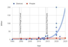 Sketching out the Internet of Things trendline | Brookings Institution