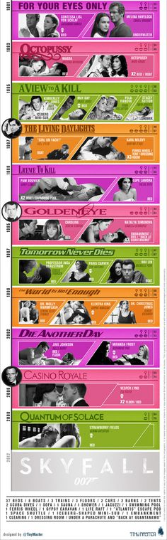 James Bond's Sexual Exploits By The Numbers...I love this, because damn.
