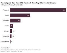 Su quali social spendiamo il nostro tempo?