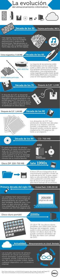 #Evolución de los #dispositivos de #almacenamiento via @Marilyn Fernandez