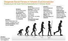 Von Social Media zu Social Business  Evolutionsstufen der Social Fitness  Studie 2012 comrecon° & ambuzzador Evolution, Multi Level Marketing, It Works, Infographic, Names, Social Media, Adventure, Fitness, Communication
