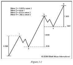 FAQ: How Can The Elliott Wave Principle Improve My Trading?: Elliott Wave International {More on Trading Successful trading Trade erfolgreich FOREX-Trading Forex-Analysis} on