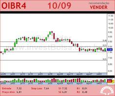 OI - OIBR4 - 10/09/2012 #OIBR4 #analises #bovespa