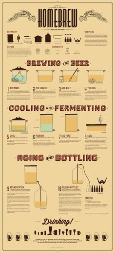 "How To #Homebrew #Infographic www.LiquorList.com ""The Marketplace for Adults with Taste!"" @LiquorListcom #LiquorList.com"