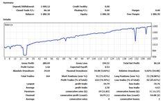 Coaching Livret Alpha Line Chart, Coaching, Alternative, Investing, Training