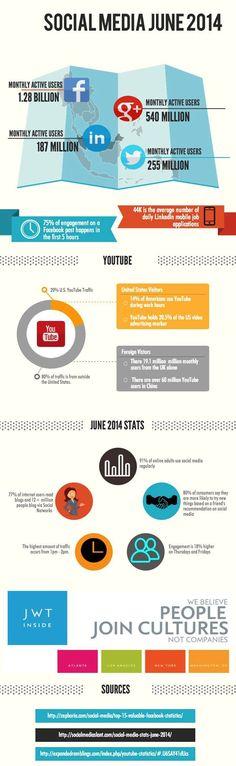 Social Media Stats - June 2014 (Infographic) ~ Social Media Frontiers #socialmedia