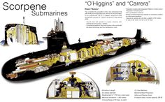 submarines - Google Search