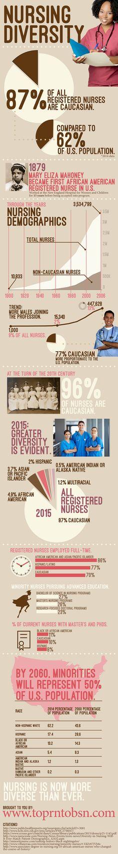 Nursing Diversity http://www.toprntobsn.com/nursing-diversity/