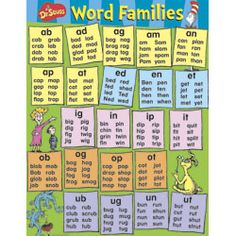 Seuss inspired list of word families is a valuable instructional piece to use in the classroom. I would start by exploring one word family per week and using the words listed beneath each family to introduce and explain word families to students. Teaching Phonics, Kindergarten Literacy, Teaching Reading, Teaching Kids, Kids Learning, Learning How To Read, How To Teach Reading, Jolly Phonics, Kindergarten Spelling Words