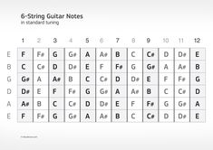 guitar fretboard diagram printable | Download a Common 6-String Guitar Fretboard Note Chart in PDF