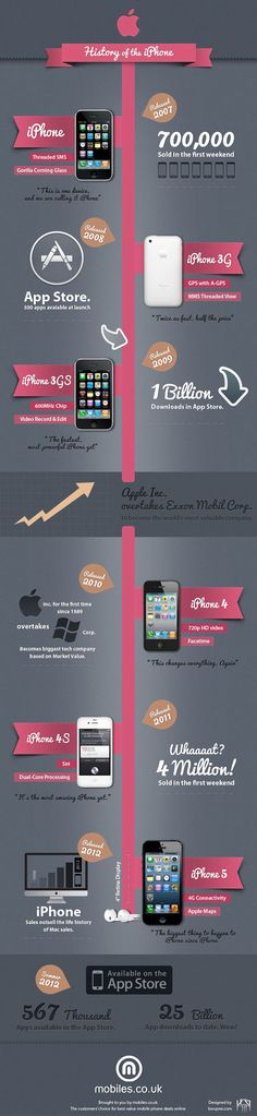 The History of the Apple iPhone – Infographic
