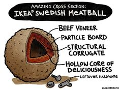 25 Ikea Ideas Ikea Ikea Meatballs Ikea Swedish Meatballs