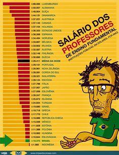 Folha do Sul - Blog do Paulão no ar desde 15/4/2012: SALÁRIO DOS PROFESSORES BRASILEIROS ESTÁ ENTRE OS ...