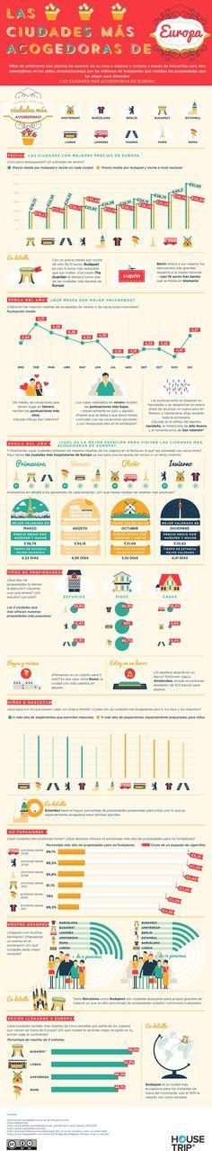 Las ciudades más acogedoras de Europa vía HOUSETRIP #infografia #infographic #tourism