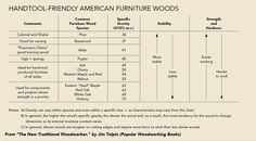 Handy Chart of Species for Hand Tool Work http://ift.tt/2l8w5pt