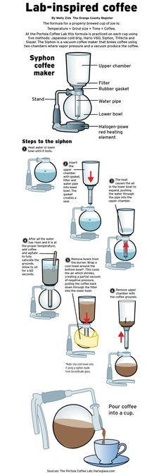 Very cool infographic- lab inspired coffee making