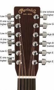 These 12 string acoustic guitars are amazing #12stringacousticguitars Yamaha Acoustic Guitar, 12 String Acoustic Guitar, Yamaha Guitar, Best Acoustic Guitar, Music Guitar, Guitar Chords, Ukulele, Music Chords, Playing Guitar