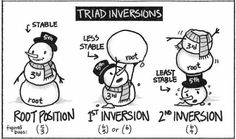 Triad Inversions with Snowmen