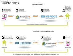 Forex Trade Flow Process