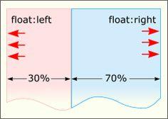 Маниакальный веблог » Раскладка в CSS: float