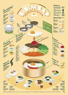 1706 Bibimbap Infographic Poster This infographic displays information on how to make a traditional Korean dish. I really like how it is layered, I think it presents an interesting 3 dimensional element to a flat surface. Food Design, Food Graphic Design, Web Design, Design Layouts, Design Trends, Korean Dishes, Korean Food, Collage Poster, Poster Prints