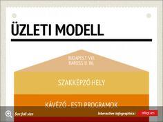 Infographic: Üzleti modell -