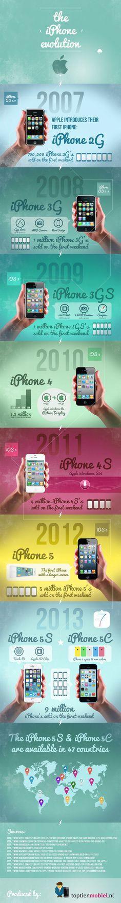 Esta infografía, titulada 'La evolución del iPhone', nos muestra los cambios que ha sufrido el smartphone de Apple desde que se lanzara en el año 2007.