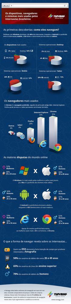 Os dispositivos, navegadores e sistemas mais usados pelos internautas brasileiros