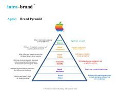 Apple Brand Pyramid Brand Marketing Strategy Apple Brand Branding Workshop