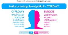 Mój wynik w teście na dominującą półkulę mózgu: 【Lewa półkula (53%) : Prawa półkula (47%)】(Lekka przewaga lewej półkuli · CYFROWY)