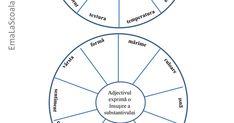 EmaLaScoala_Adjectivul.pdf Chart, School, Pdf, Romans, Literature, Schools