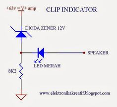 Creative Audio: Clip indikátor
