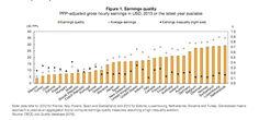Calidad de los ingresos OCDE 2015