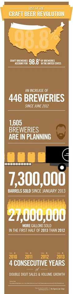 Check Out This Stats! #Beer #LexHopHeads