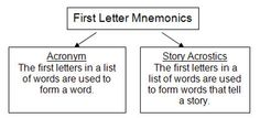 Image mnemonics