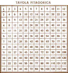 Noi che........così abbiamo imparato le tabelline:-)