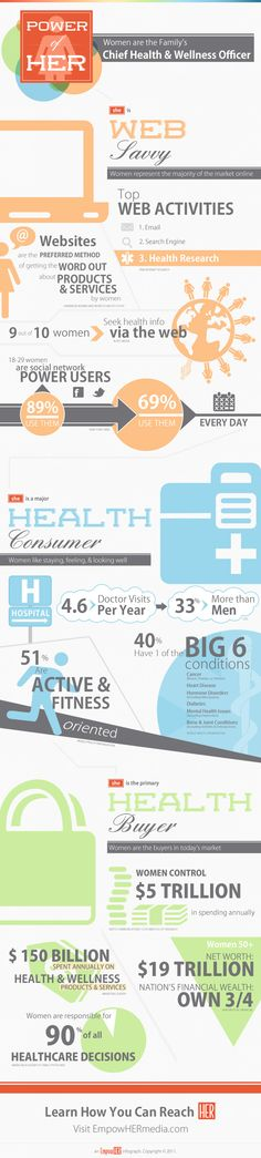 The Power of HER - A $5 Trillion Infographic of Women's Online Habits and How to Reach Them   CommPRO.biz