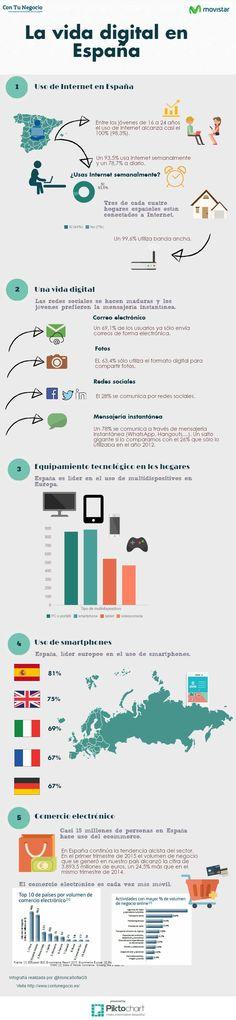 Infografía vida digital en España