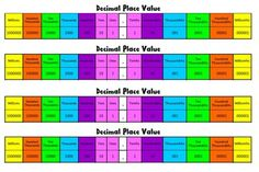 Printable Desk Chart displaying place value from Millions to Millionths. Simply print out, laminate and cut! Tape to students desk or send home to help improve decimal place value understanding.Colour coded for easy comparison and connections.