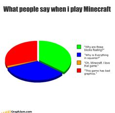 "And also,"" Its just like legos, i hate legos. I, hate legos. I, LOVE Minecraft. Who hates Minecraft? Minecraft Funny, How To Play Minecraft, Minecraft Comics, Minecraft Stuff, Gamer Humor, Gaming Memes, Funny Memes, Hilarious, Jokes"
