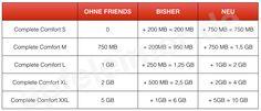 Ab heute: Telekom Tarife für Studenten & Schüler doppeltes Internet-Volumen - http://apfeleimer.de/2014/04/ab-heute-telekom-tarife-fuer-studenten-schueler-doppeltes-internet-volumen - Kein Aprilscherz – die neuen Telekom Studententarife bzw. Schülertarife oder kurz: Telekom Friends – sind ab heute aktiv. Wie bereits an dieser Stelle besprochen kommen ALLE Neukunden und Bestandskunden, die beim Vertragsschluss eines Telekom Friends Studenten oder Schüler-Tarifs