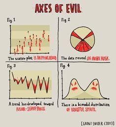 La 'representación del mal' a través de gráficos estadísticos