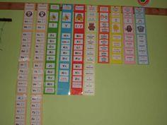 Produkt - Pásy - vzory podstatných jmen Periodic Table, Diagram, Periodic Table Chart, Periotic Table
