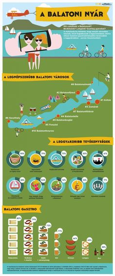 Infographic of the Balaton Way Of Life, Travel Posters, Infographics, Europe, Retirement, Inspiration, Travelling, Country, Places