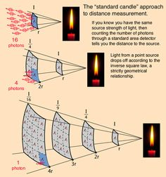 http://planetary-science.org/astronomy/distance-and-magnitudes/